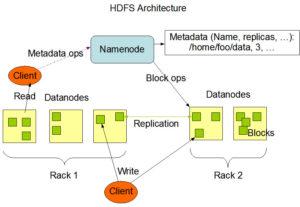 Hadoop-HDFS