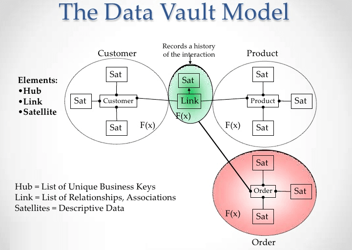 Data Vault: Hubs, Links, and Satellites With Associated Loading