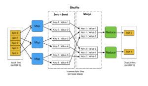 mapreduce-flow